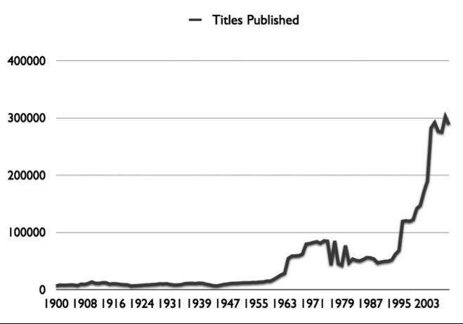 Figura 4 – Crescimento do número de títulos publicados mundialmente